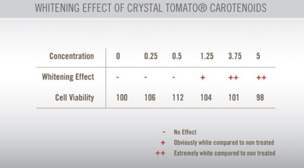 whitening effect of crystal tomato